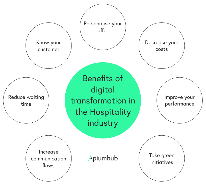 6 examples of digital transformation initiatives in the hospitality
