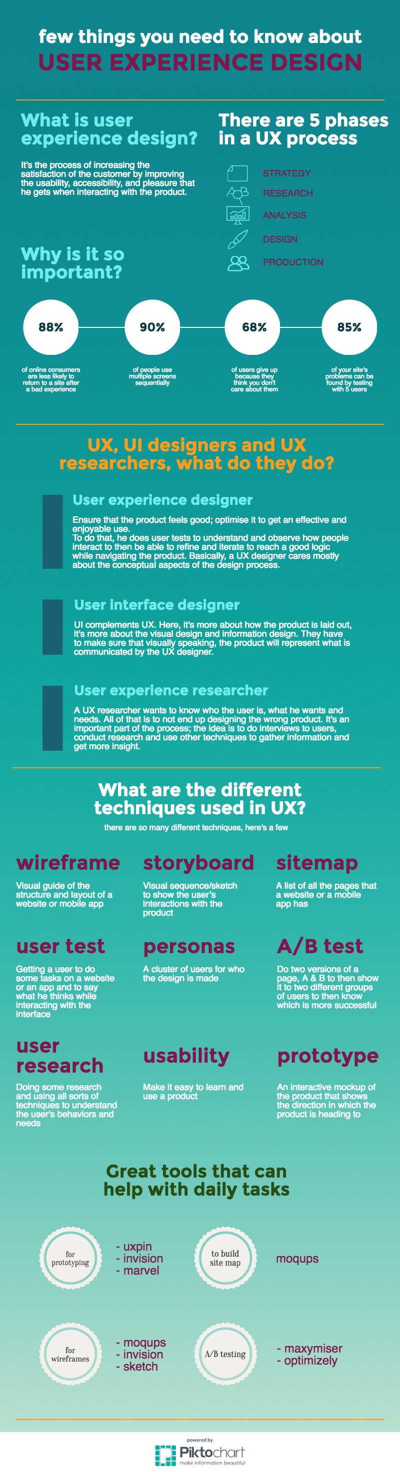 user experience design cheat sheet