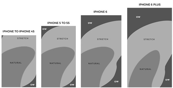 mobile design - smartphones