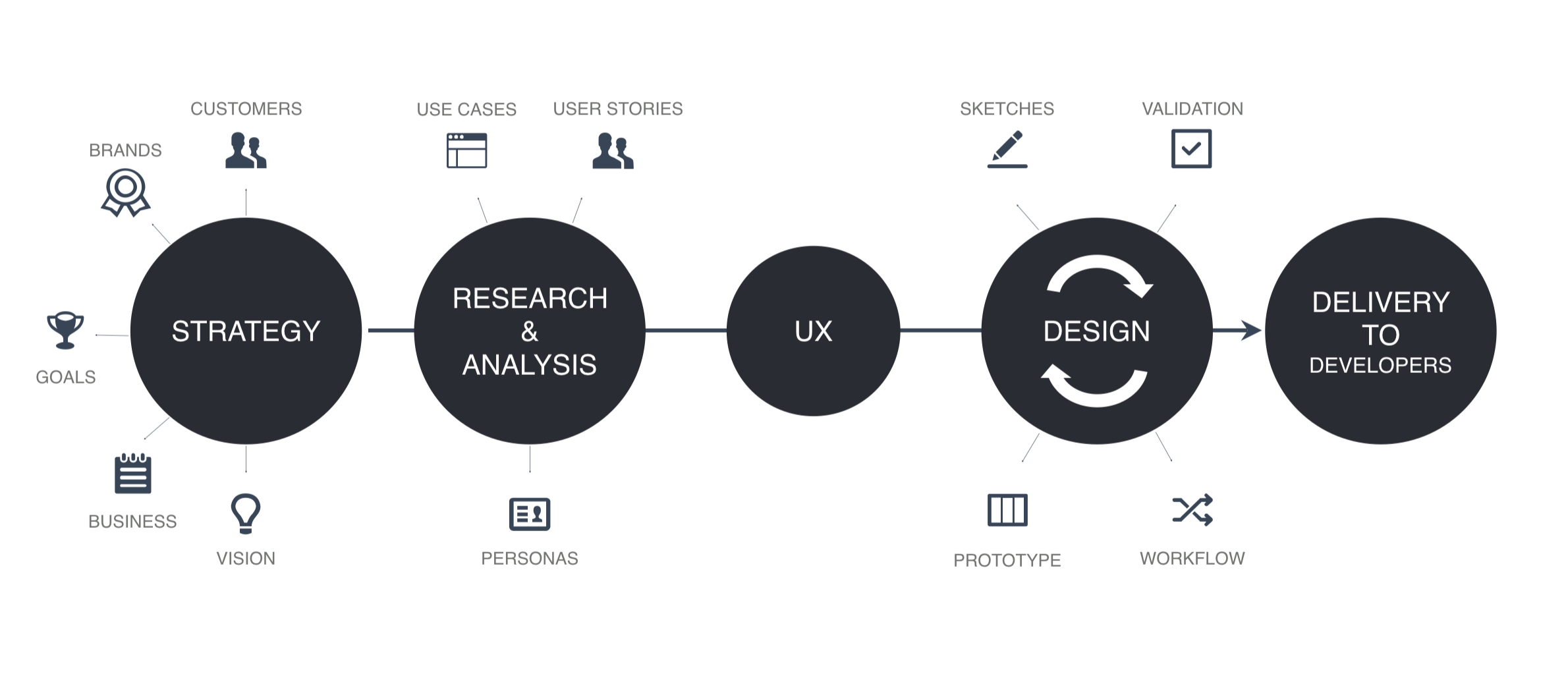 ux design process an important key to success apiumhub