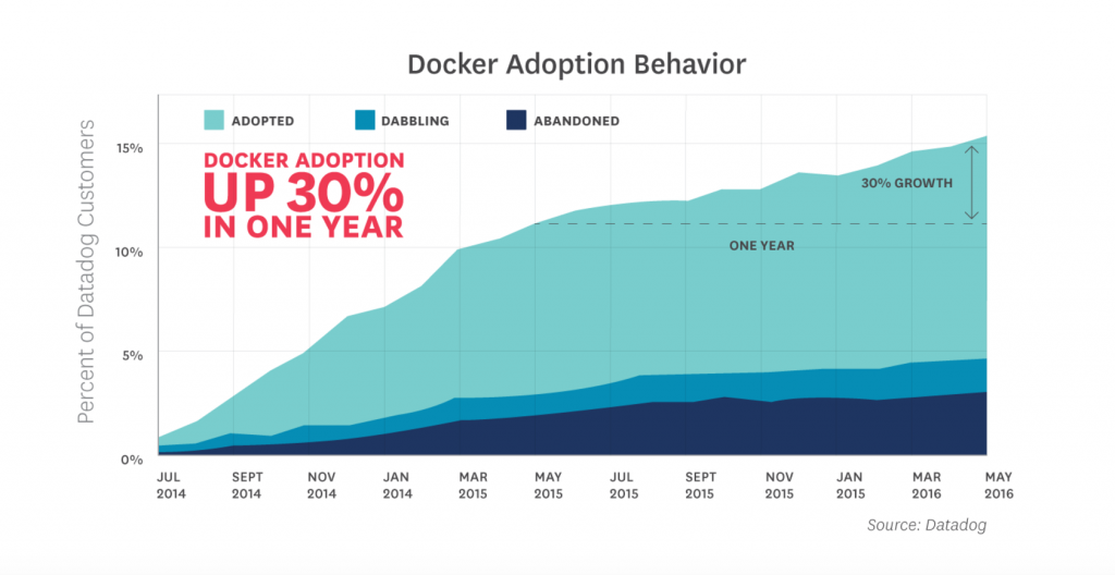 docker adoption