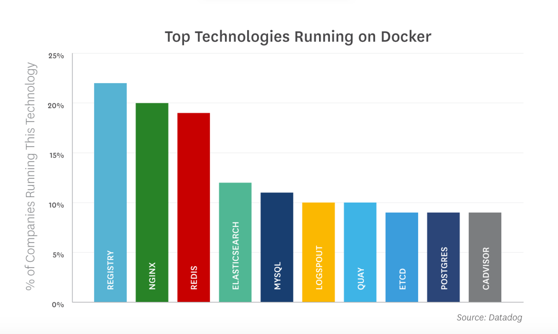 Using docker in software development by ING, Spotify & ADP | Apiumhub