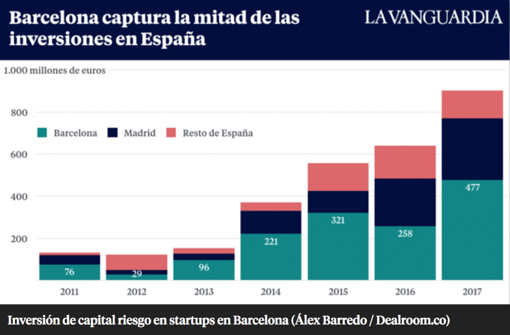 investment in startups spain 2017