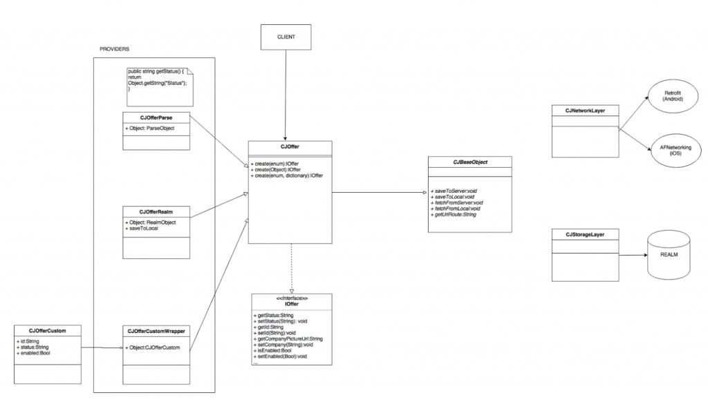 ios objective-c model decoupling