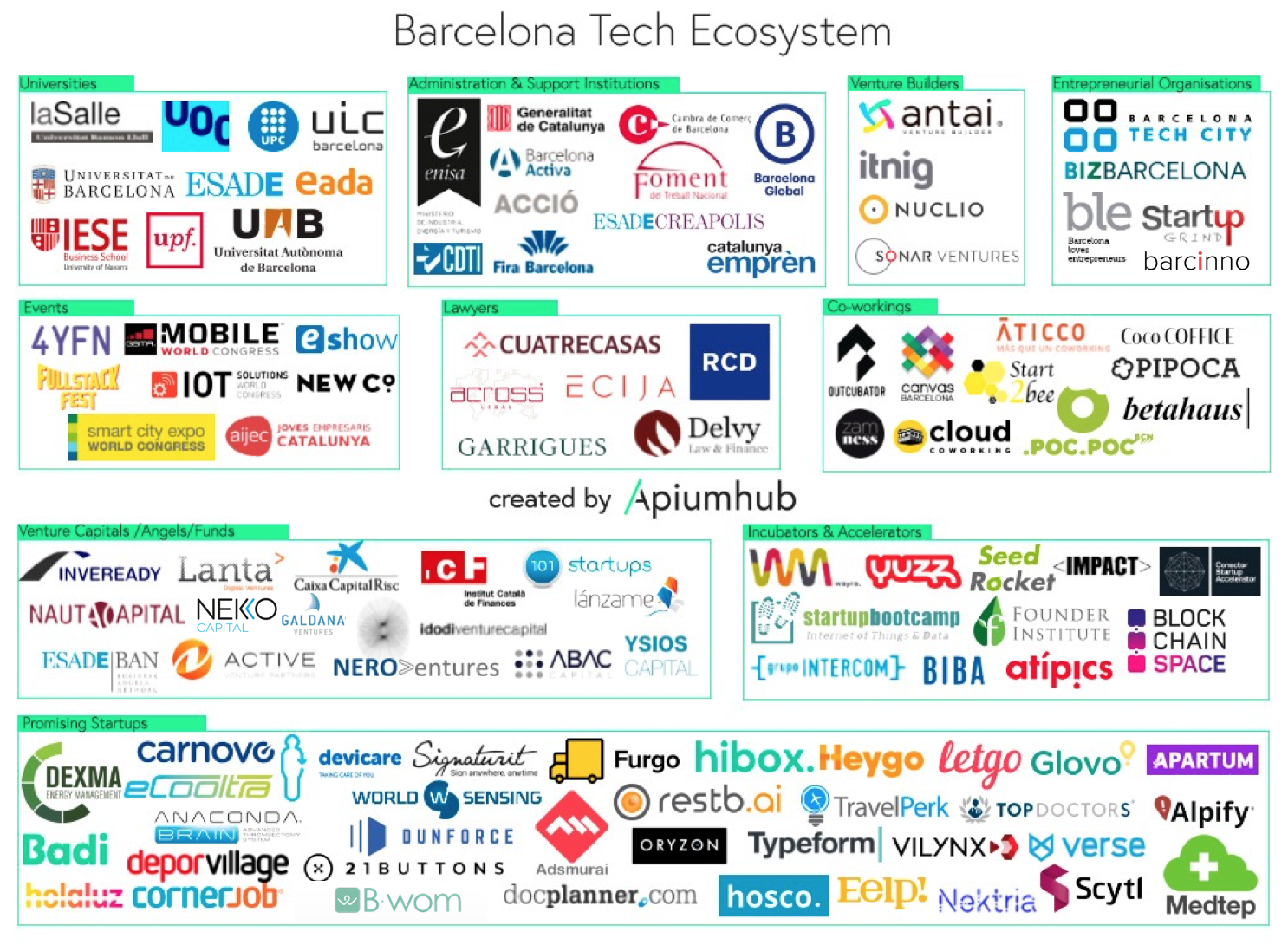 Tech Ecosystem Of Barcelona A Map With The Main Players Apiumhub