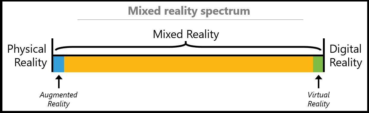 mixed reality spectrum