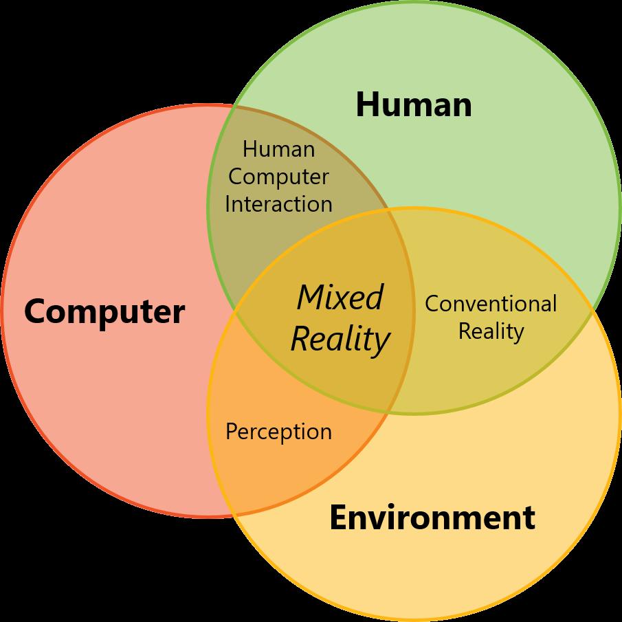 mixed reality venn diagram
