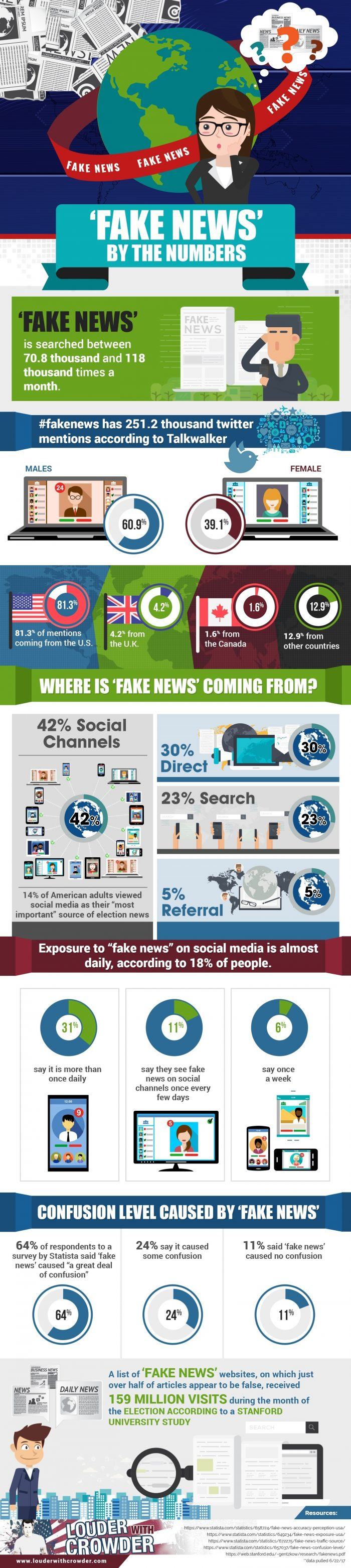 Fake News Numbers Infographic 700x3124 1 1