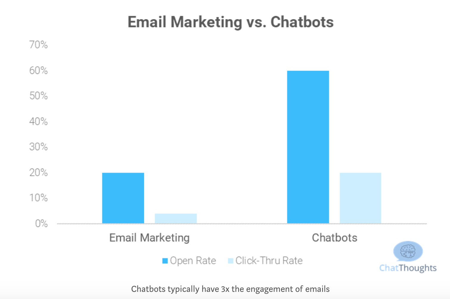 chatbots vs email