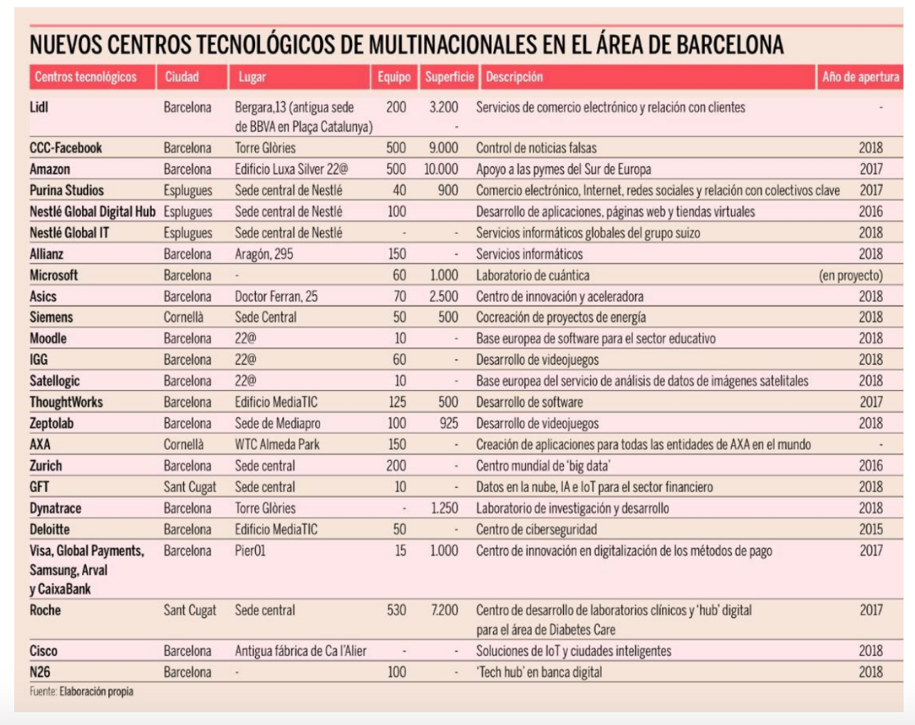 digital hub big companies barcelona