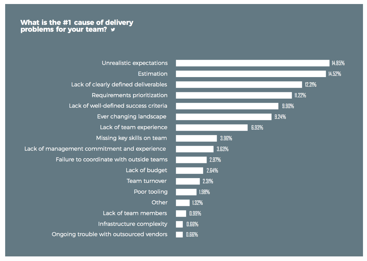 top delivery problems for software teams