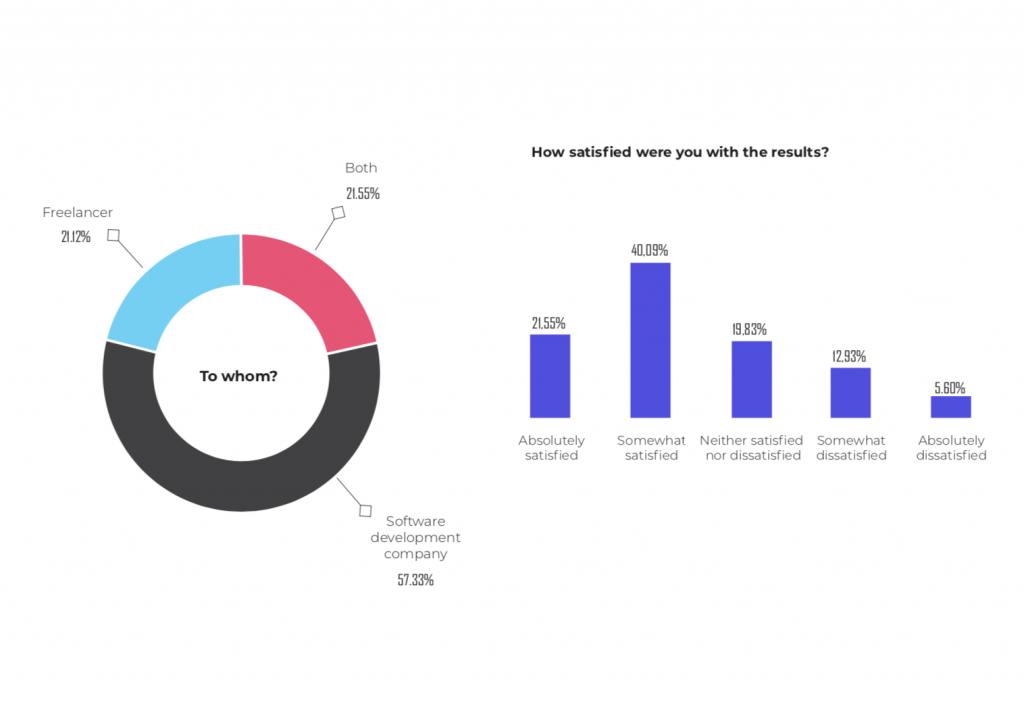 outsourcing satisfaction statitsics