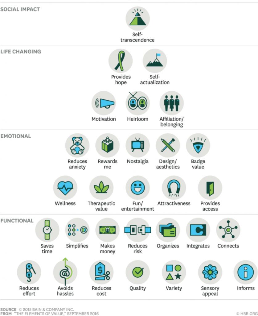 Elementos de la pirámide de valor propuesta