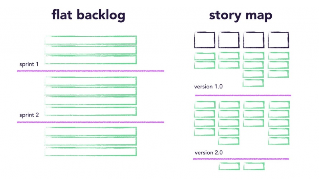 difference between a backlog and a user story ma