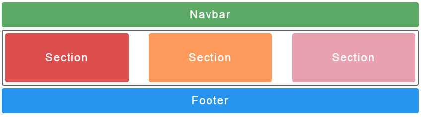 CSS Grid solution to the problems of float and flexbox