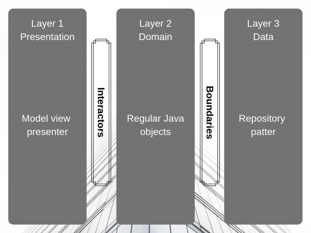 domain layer clean architecture