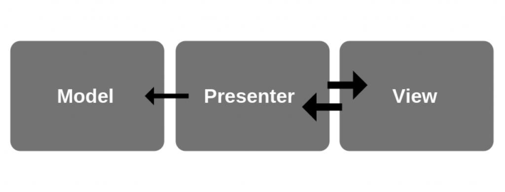 model presenter view