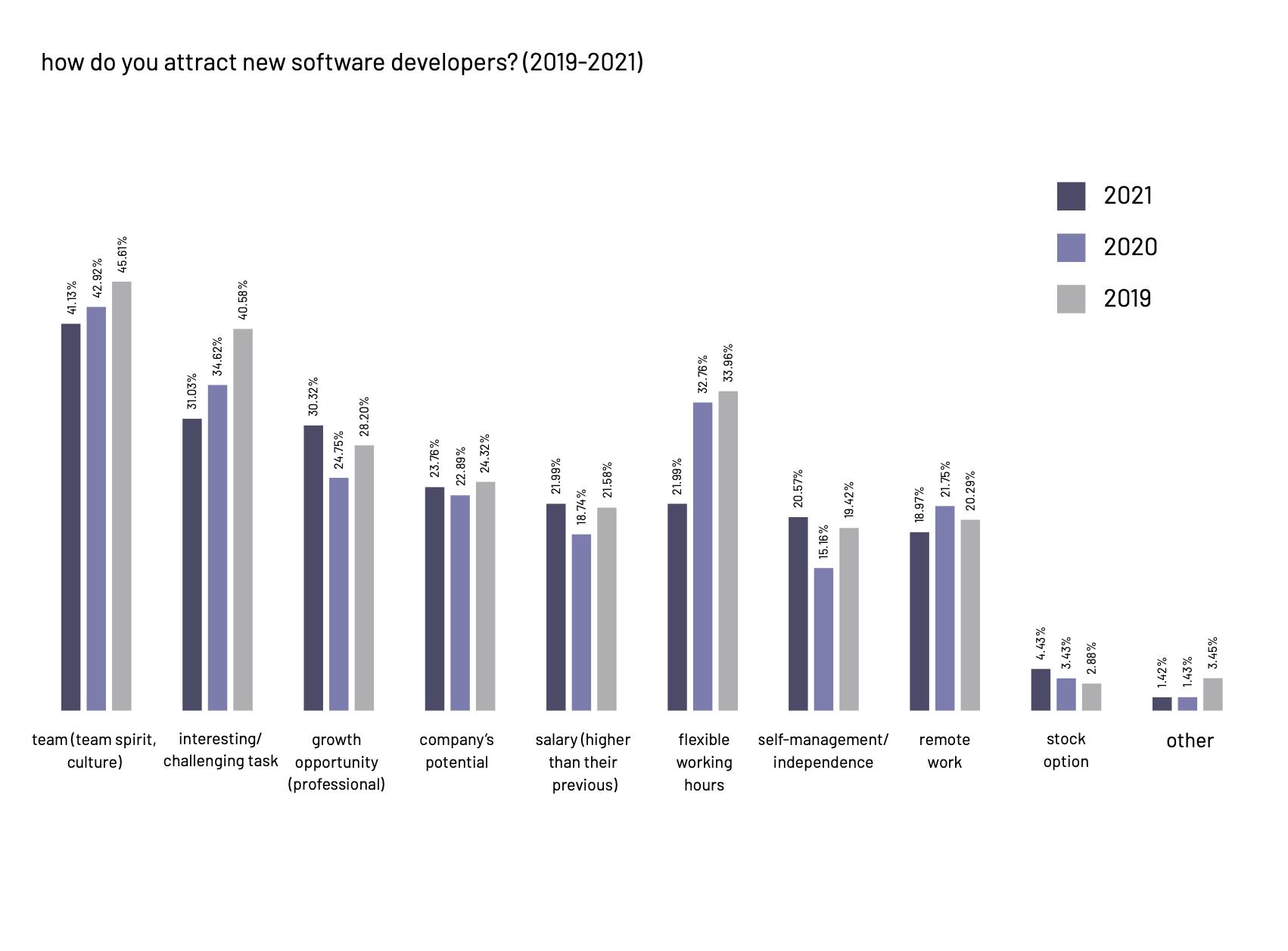 Atraer a nuevos desarrolladores de software