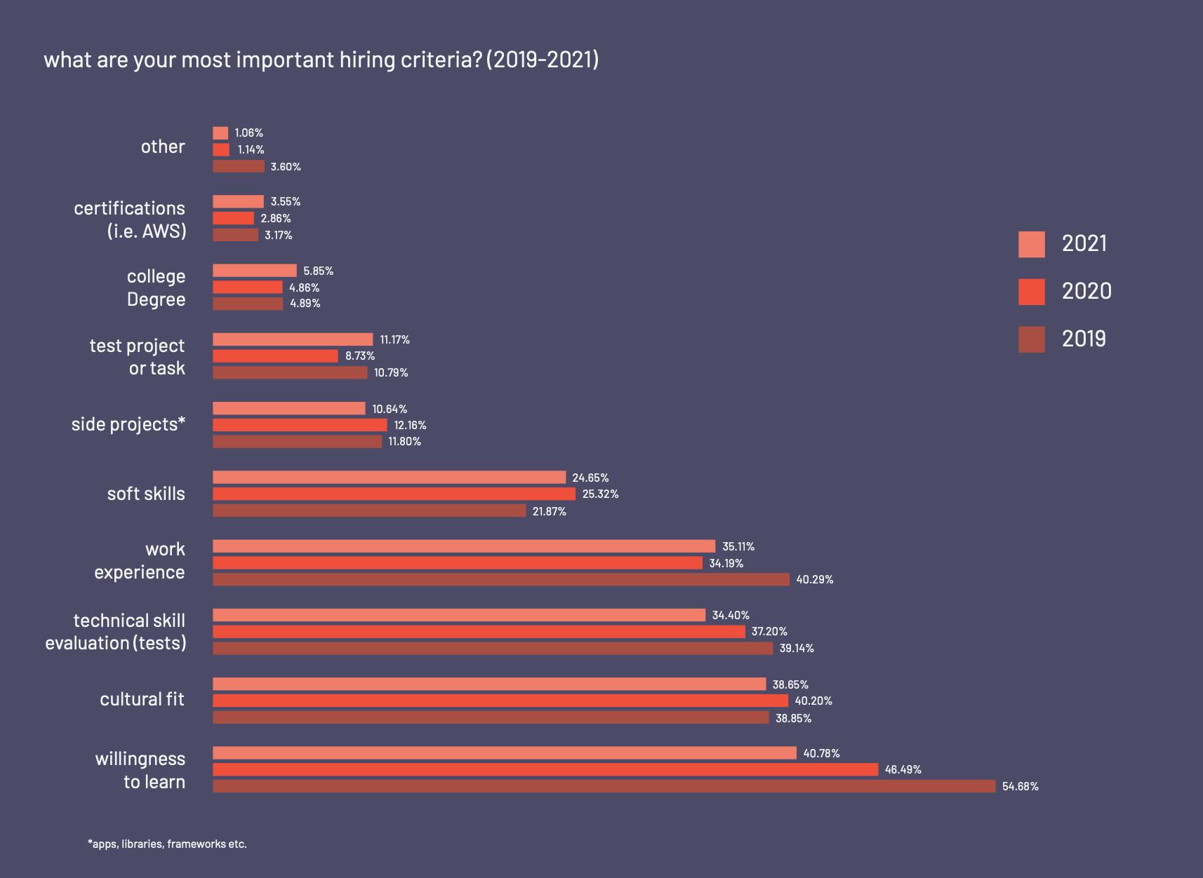 Criterios de contratación de desarrolladores de software