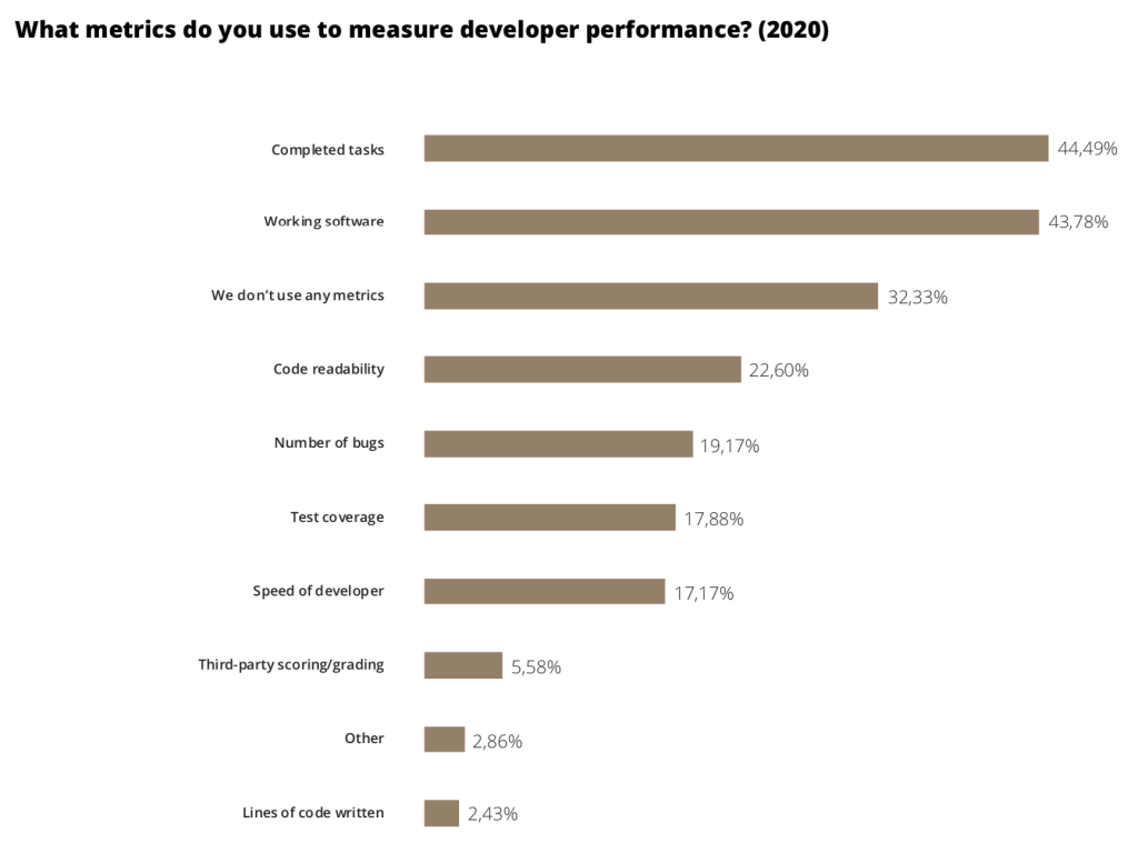 software developer performance metrics