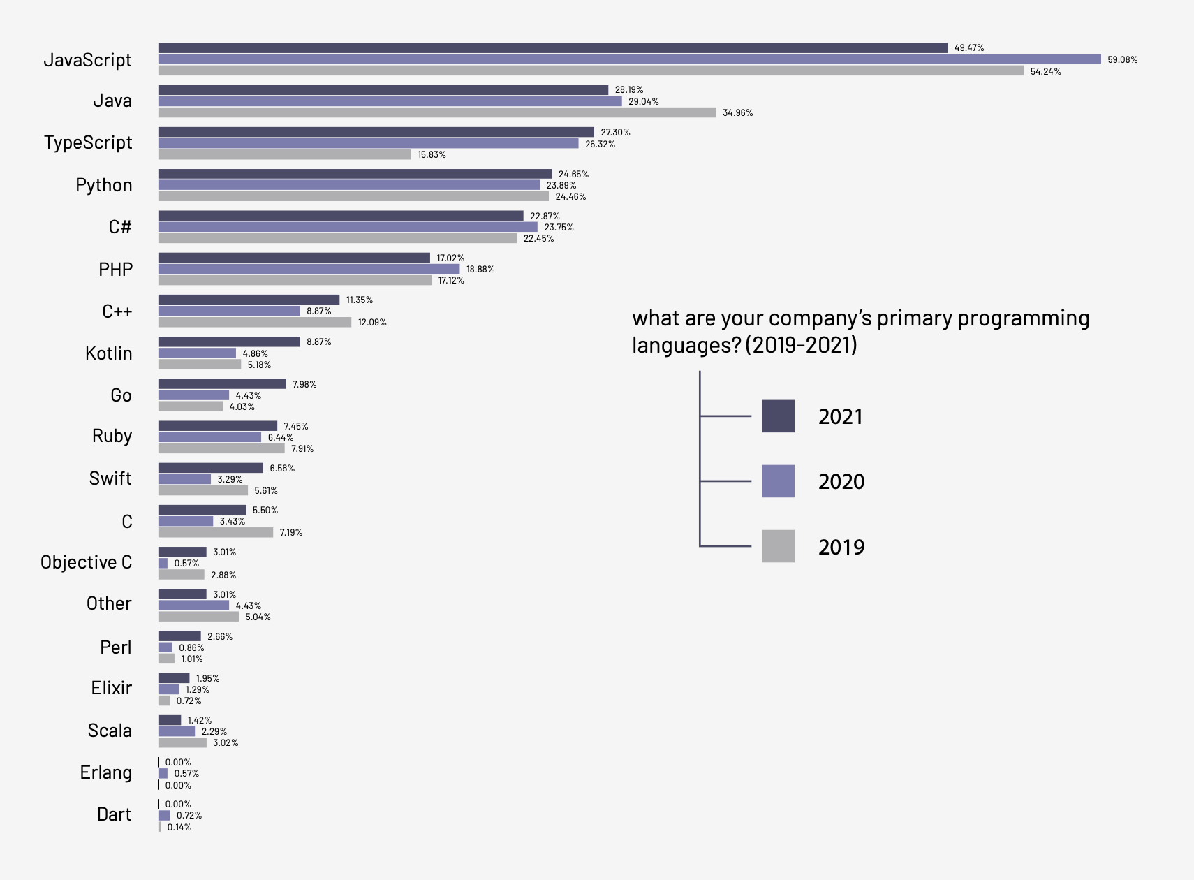 The most used programming languages