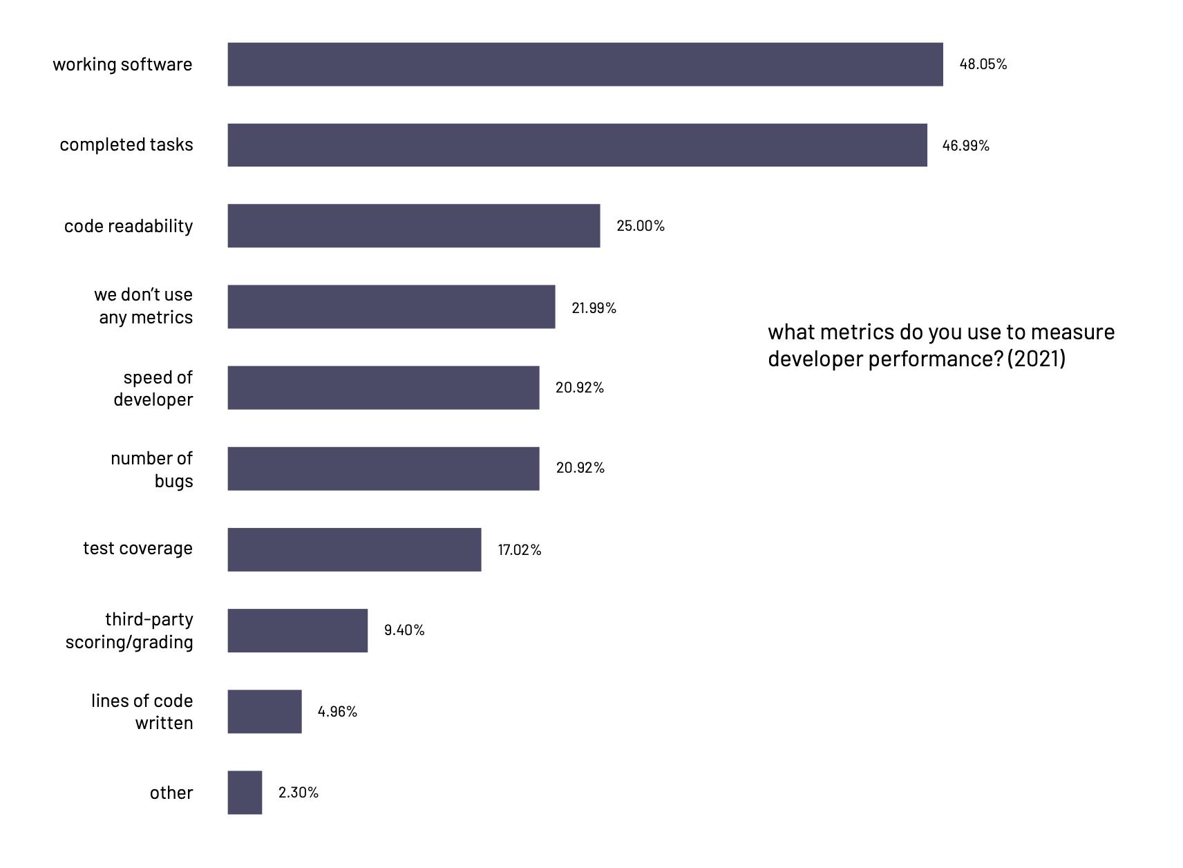 developer performance metrics