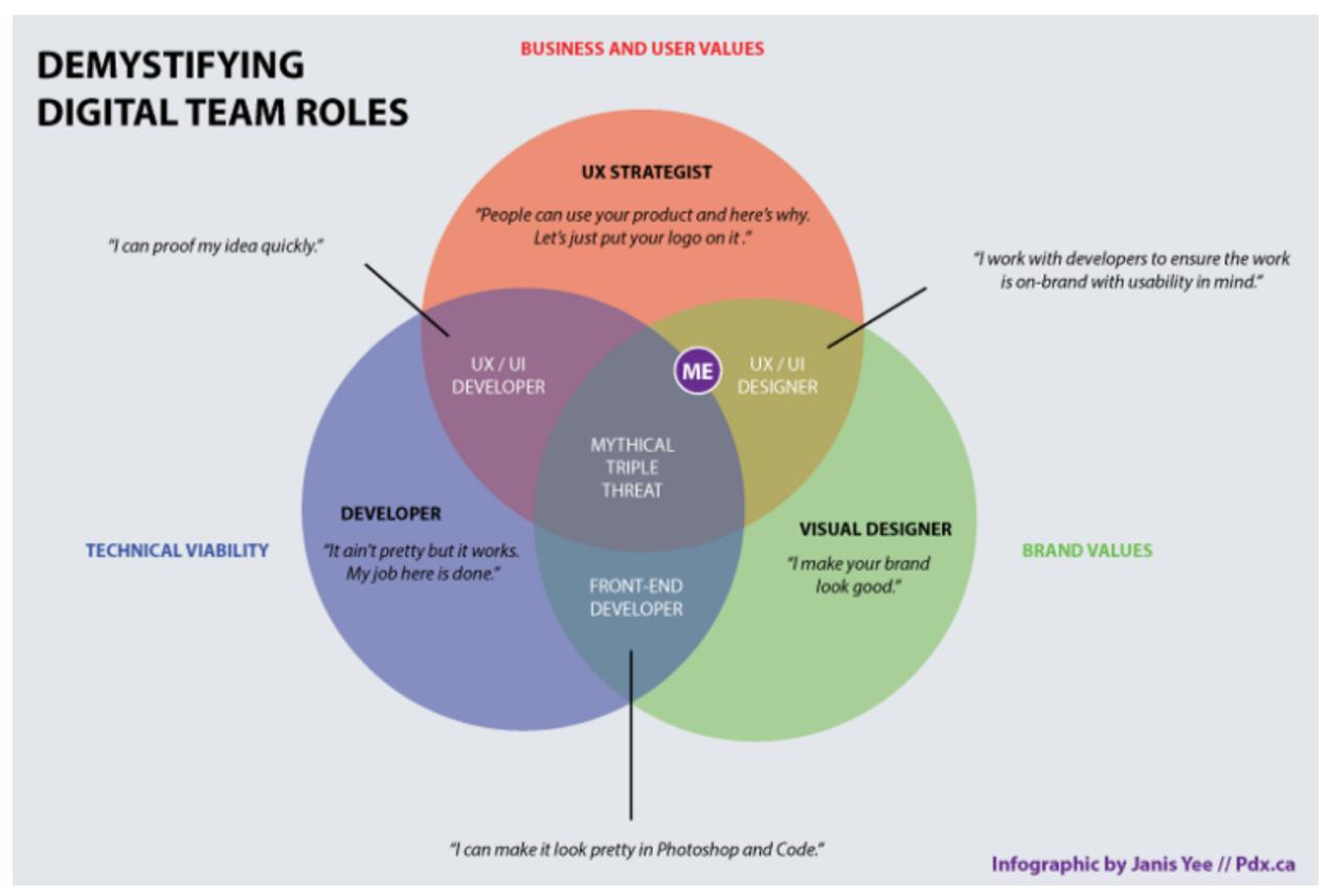 digital team roles